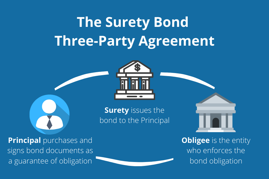 Surety bonds are an agreement between the principal, surety, and obligee.