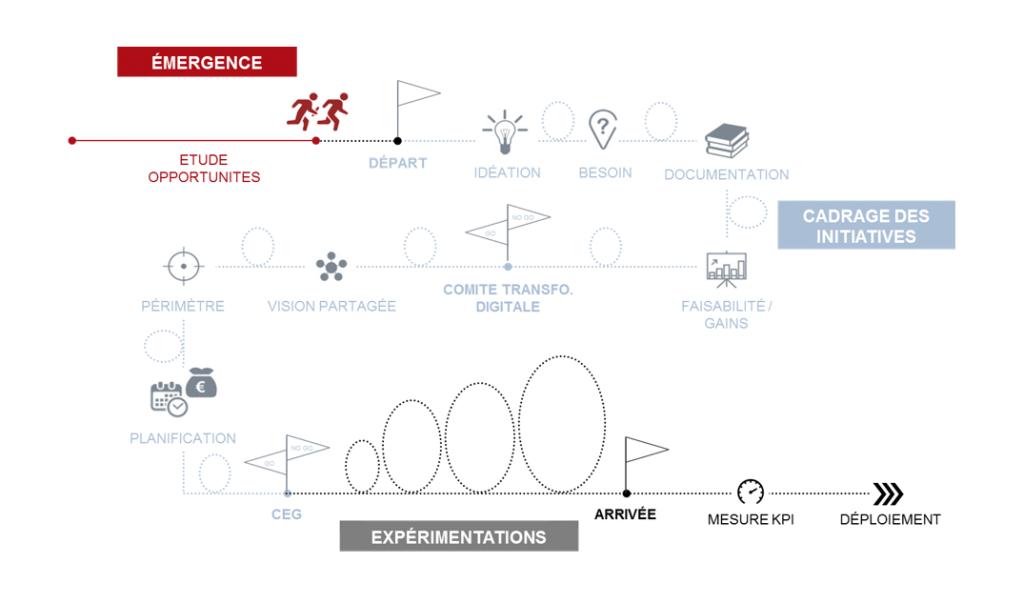 aprr-transformation-digitale