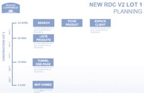 RDC-pilotage