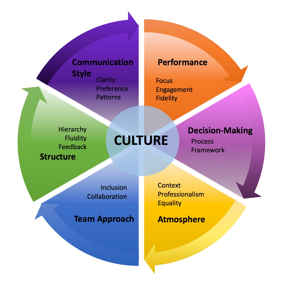 6 Elements To Assess Your Company S Culture