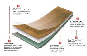 WoodenEffect Vinyl Flooring  Surrey Carpet Fitting