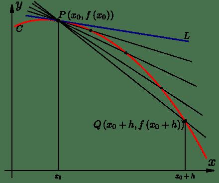 secant line - Ataum berglauf-verband com