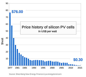 solar energy costs