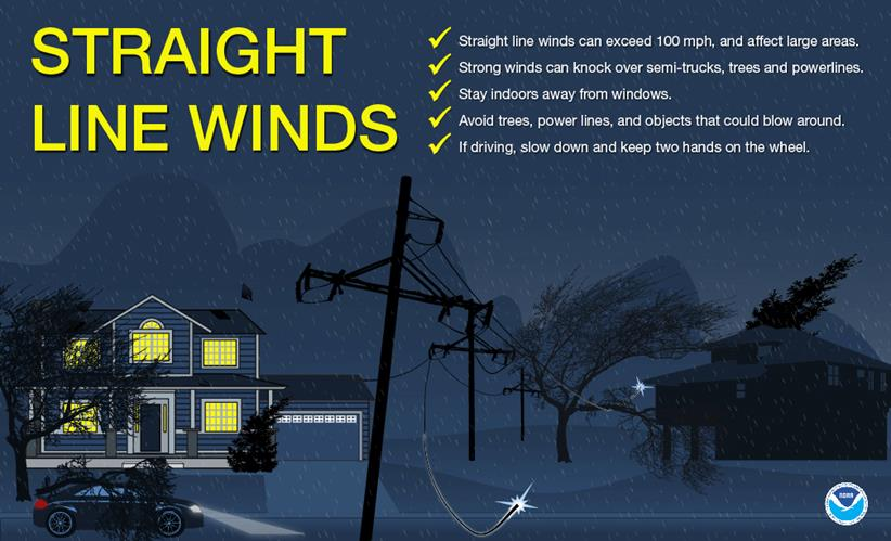 straight-line winds