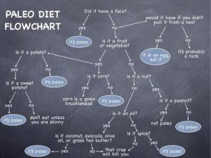 Paleo Flow Chart Is this paleo