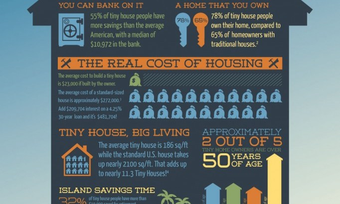 Tiny House Infographic