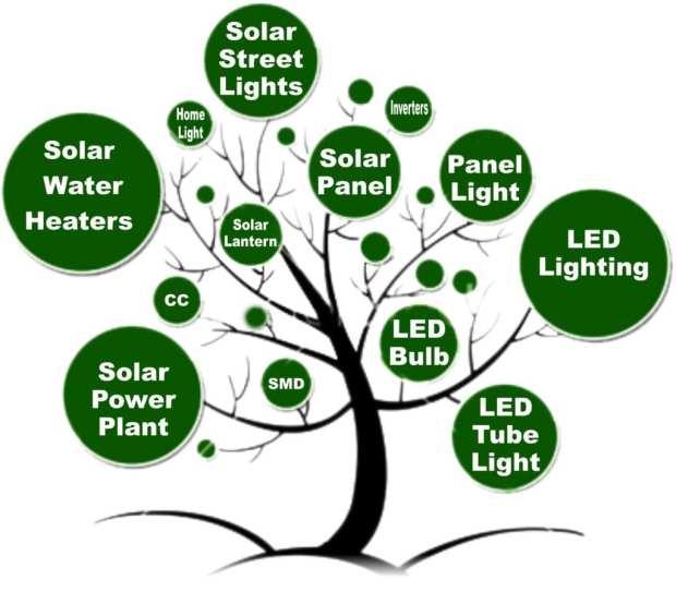 5 Ways How Solar Energy Creates Jobs & Impacts Economies