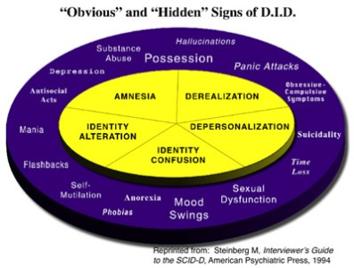 slide_purple_oval-300x227 Understanding Dissociation