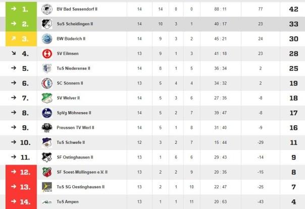 Tabelle 2. Mannschaft Hinserie 2019/2020
