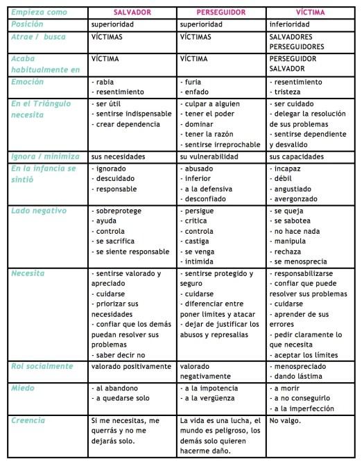 tabla que resume los 3 roles de Perseguidor, Salvador y Víctima