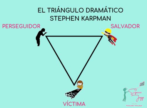 El Triángulo Dramático con los roles de Perseguidor, Salvador y Víctima