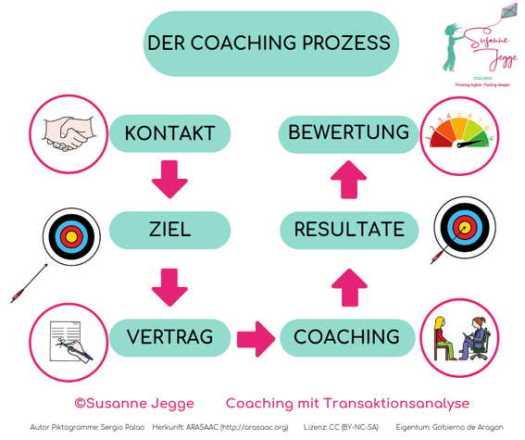 der Coaching Prozess