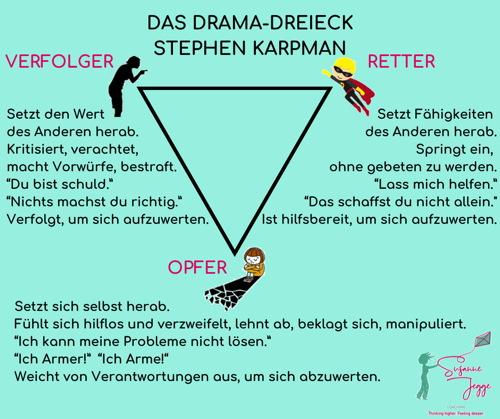 Die drei Rollen im Drama-Dreieck