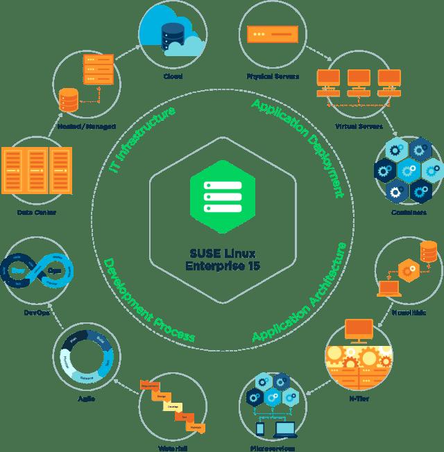Multimodal IT, SUSE Linux Enterprise 15
