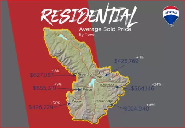 Average sold price by town in Summit County colorado real estate