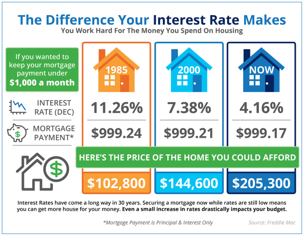 what difference does your interest rate make