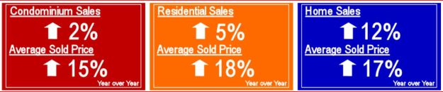 Summit County real estate statistics at a glance