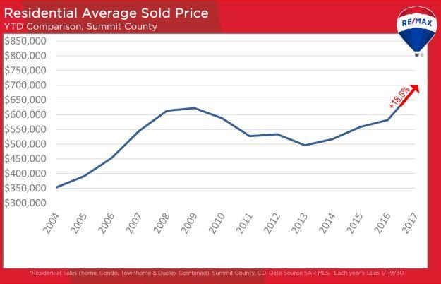 October 2017 average sold price