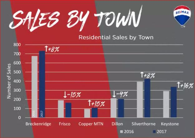 number of sales by town in Summit County