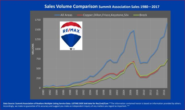 Sales volume Summit County real estate 1980-2017
