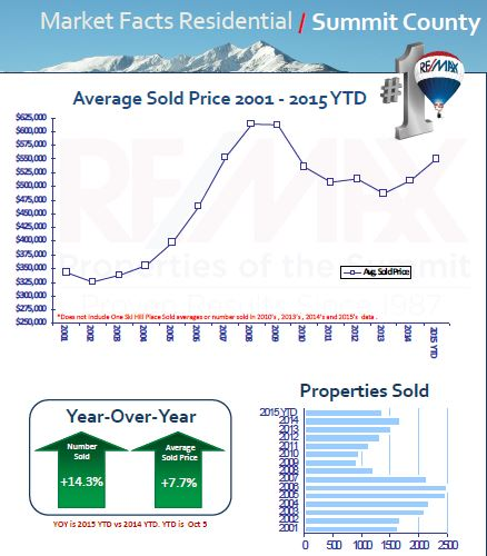 summit county colorado real estate stats