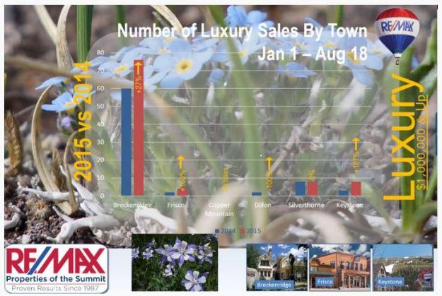 luxury real estate summit county colorado