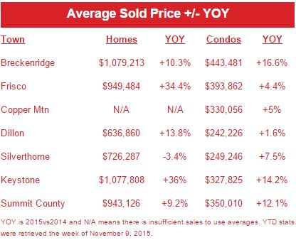 Summit County Real Estate Average Sold Price Data
