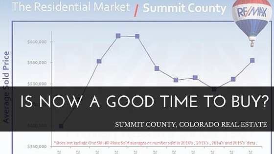 summit county real estate sales