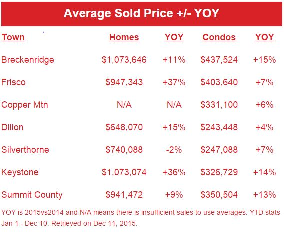 Average Sold Price of Summit County Properties