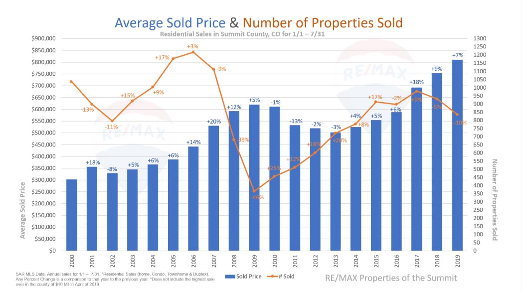 Summit County Real Estate Statistics