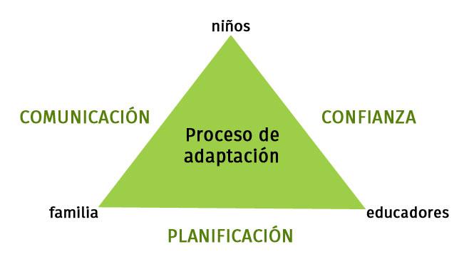 El periodo de adaptación en la escuela infantil