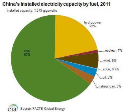 Chinas installed electricity capacity by fuel