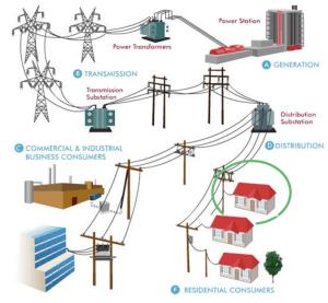 Energy Distribution System