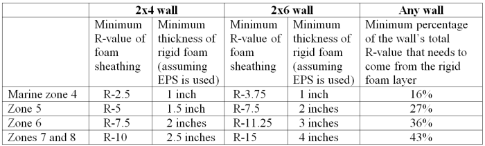 A chart shows the minimum exterior insulation required by code.