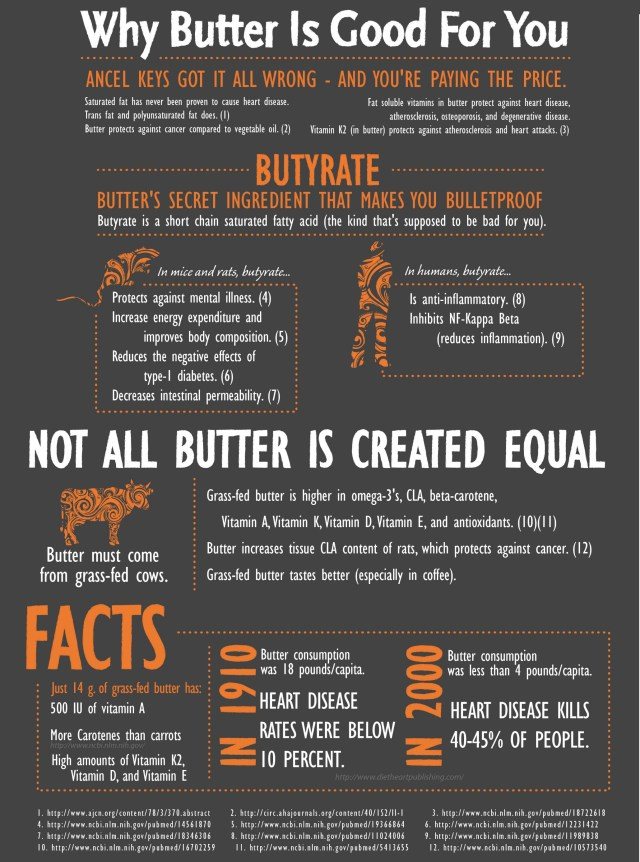 Butter-Infographic-cropped