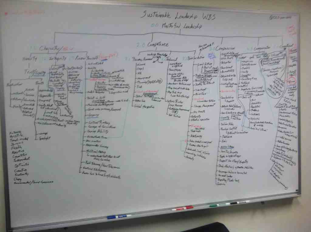 Picture of Whiteboard
