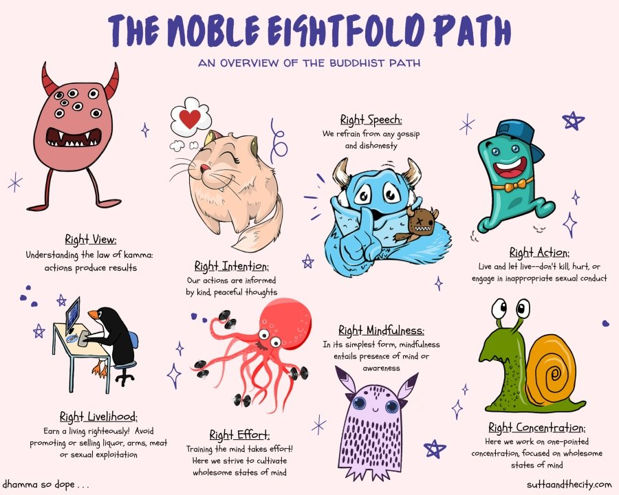 A cartoon of eight illustrated characters demonstrating the noble eightfold path against a pink background. The noble eightfold path is right view, right intention, right speech, right action, right livelihood, right effort, right mindfulness and right concentration