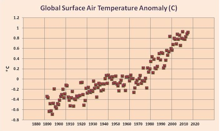 Global Surface Air Temperature Anomaly