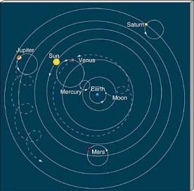 Geocentricni model - Ptolomej