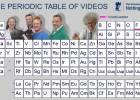 Mendeljejev periodni sistem filmova 6