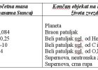 Tabela 1: Zvezde gube veliki deo svoje mase i završavaju svoj život. U zavisnosti od početne mase i gubitka mase, dati su objekti na kraju života zvezde