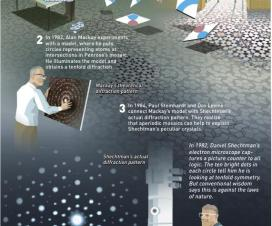 Nobelova nagrada 2011 - hemija 17
