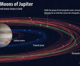 Otkriveno 10 novih Jupiterovih satelita 5