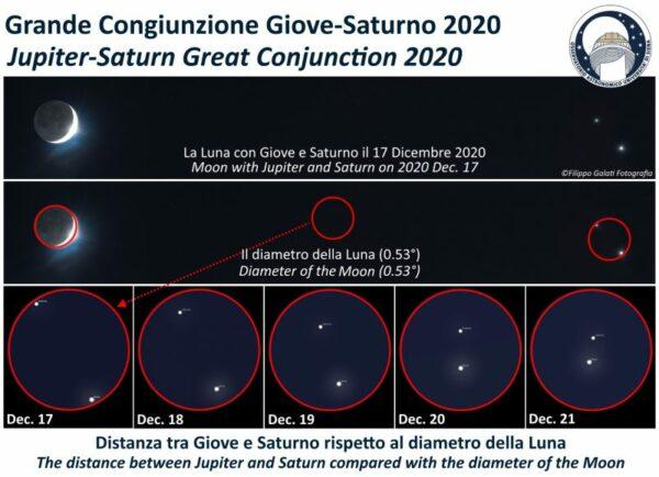 Velika konjunkcija Jupitera i Saturna 5