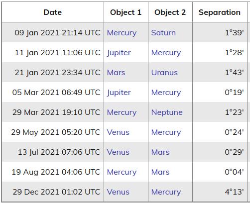 Velika konjunkcija Jupitera i Saturna 7