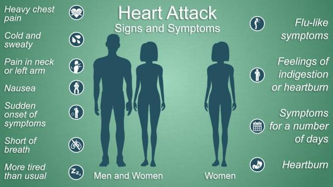 HeartAttackSymptoms.jpg (1280×720)