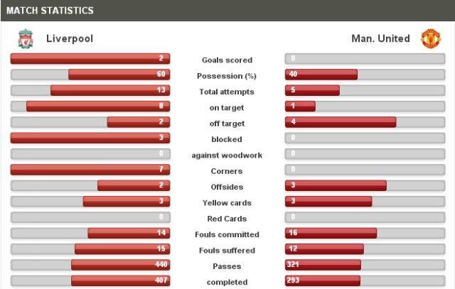 Liverpool-Man. United Statistics