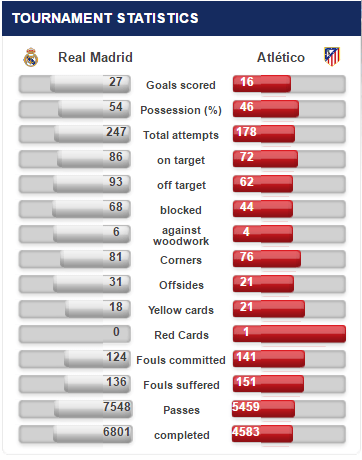 Real Madrid - Atletico Madrid statistika