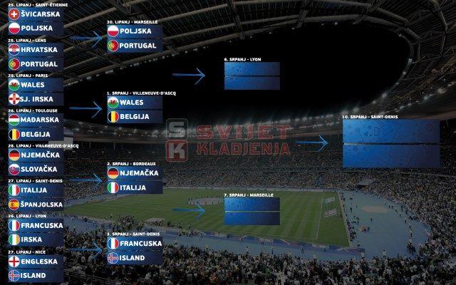 Četvrtfinale