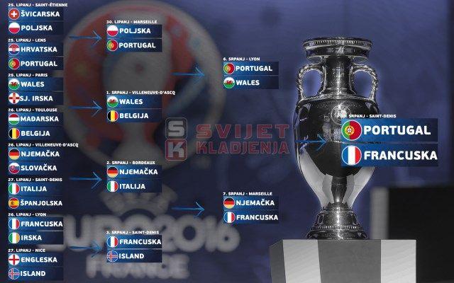 FINALE PORTUGAL-FRANCUSKA završiti će rezultatom…